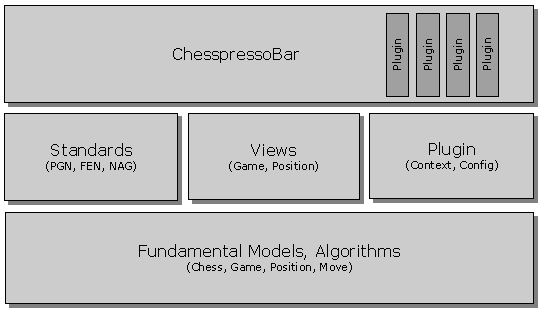 Chesspresso Java Architecture