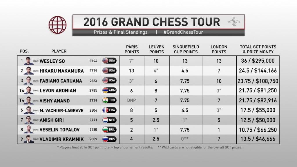 Grand Chess Tour 2016 classement final