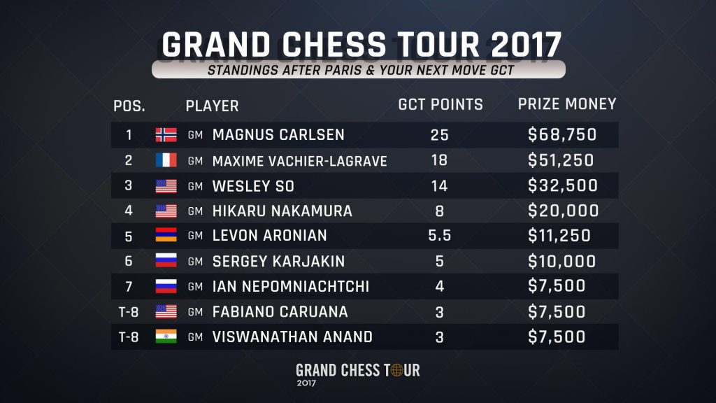 Classement Grand Chess Tour 2017
