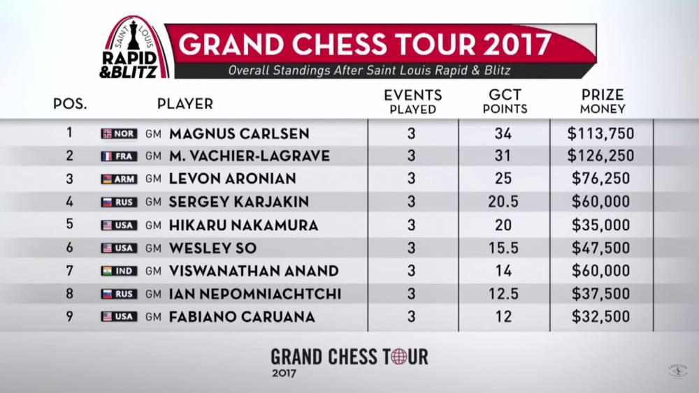 Grand Chess Tour 2017 classement après Saint Louis rapide blitz
