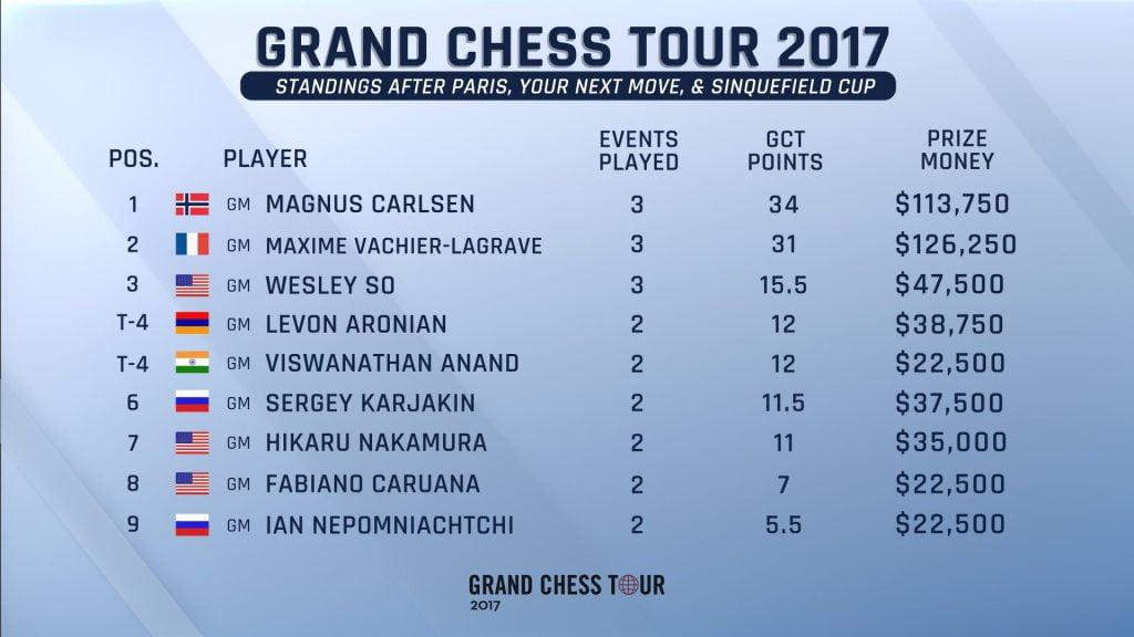 Grand Chess tour 2017 classement après Sinquefield Cup