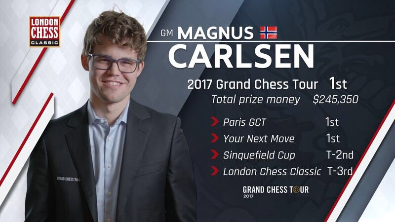 Grand Chess Tour 2017 Magnus Carlsen vainqueur