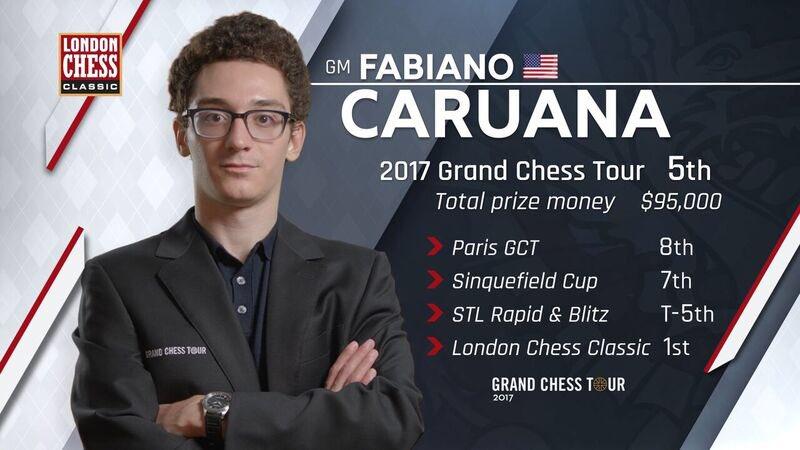 London Chess Classic 2017 Fabiano Caruana vainqueur