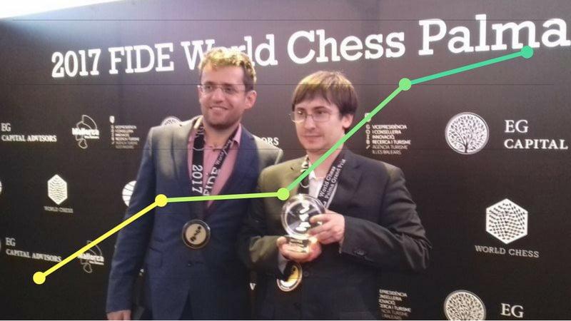 Classements Elo FIDE CapaKaspa décembre 2017