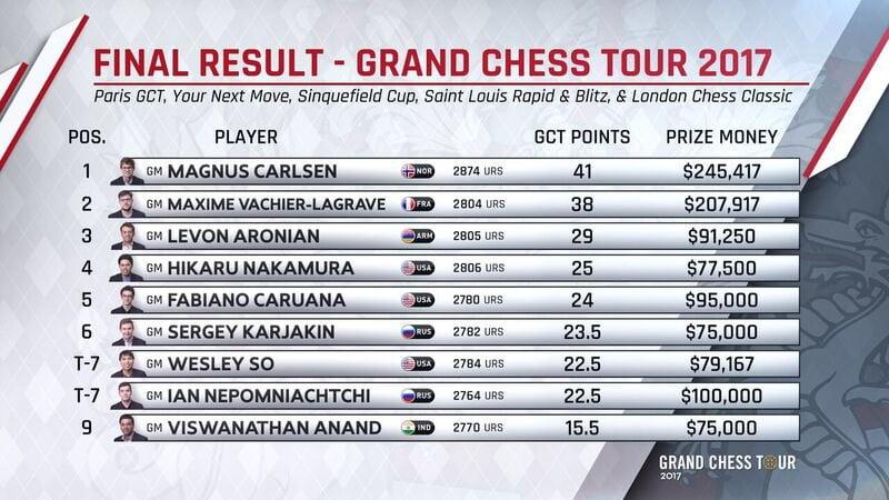 Classement final du Grand Chess Tour 2017