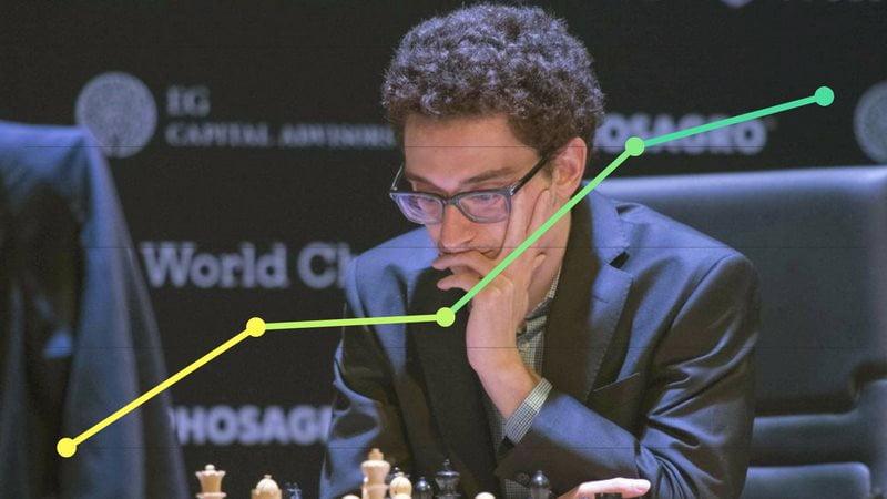 Classement Elo FIDE CapaKaspa avril 2018