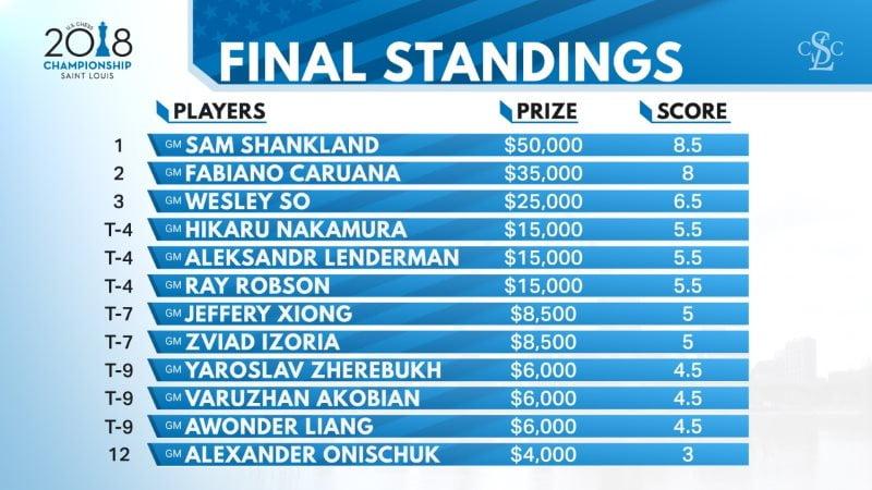 Championnat Etats-Unis échecs 2018 classement final