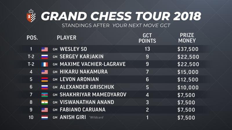 Classement Grand Chess Tour 2018 après Louvain Your Next Move