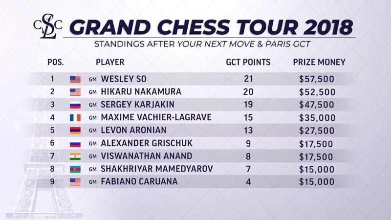 Classement Grand Chess Tour 2018 après Paris GCT