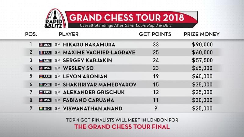Classement Grand Chess Tour 2018 après Saint-Louis Rapide et Blitz