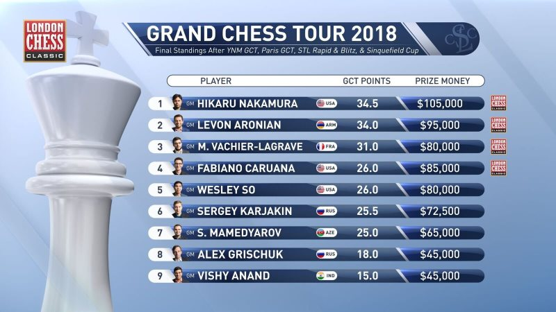 Classement Grand Chess Tour 2018 après départage Sinquefield Cup