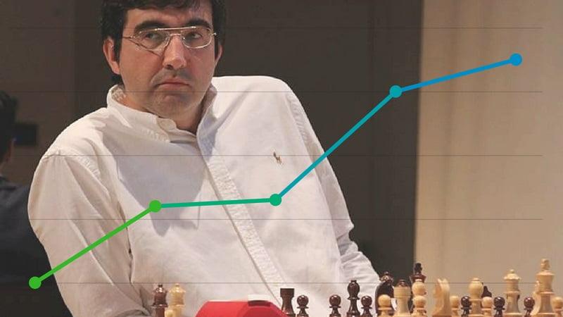 Classement Elo FIDE CapaKaspa août 2018