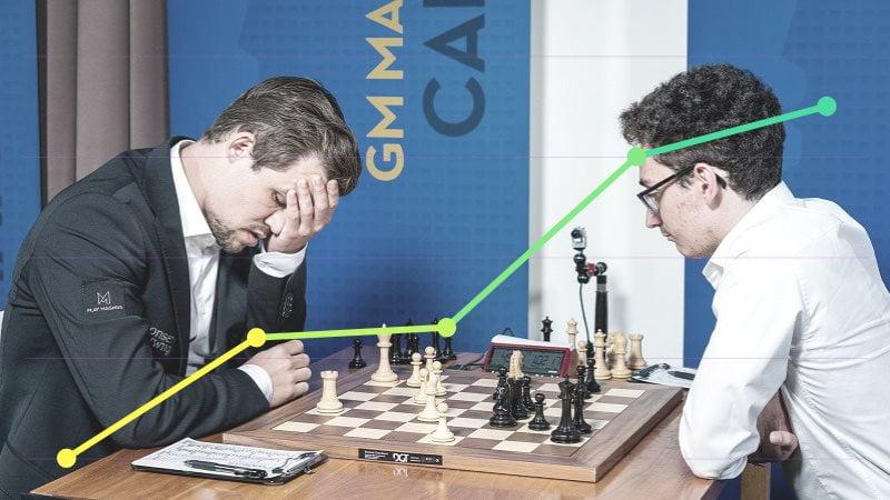 Classement Elo FIDE CapaKaspa novembre 2018
