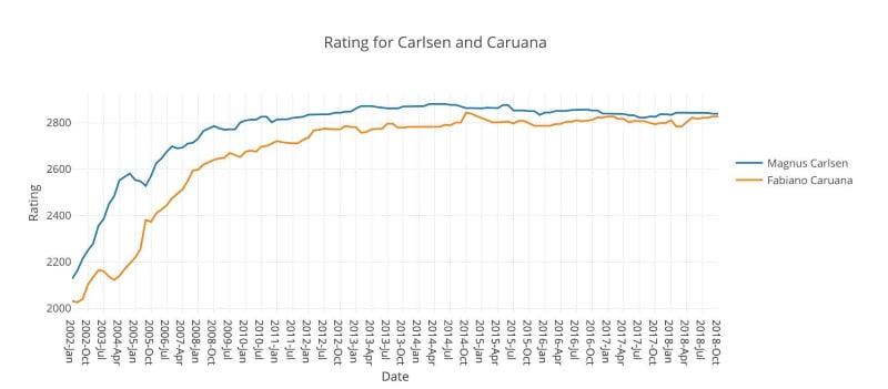 Progression classement elo Magnus Carlsen et Fabiano Caruana