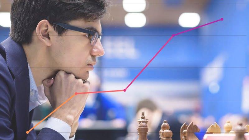 Classement Elo FIDE CapaKaspa février 2019