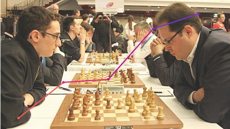 Classement Elo FIDE CapaKaspa avril 2019
