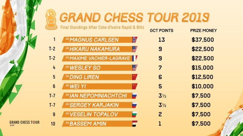 Classement Grand Chess Tour 2019 après Abidjan