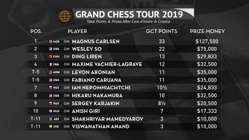 Classement Grand Chess Tour 2019 après Croatie