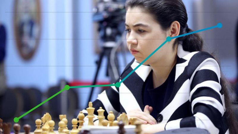 Classement Elo FIDE CapaKaspa juillet 2019