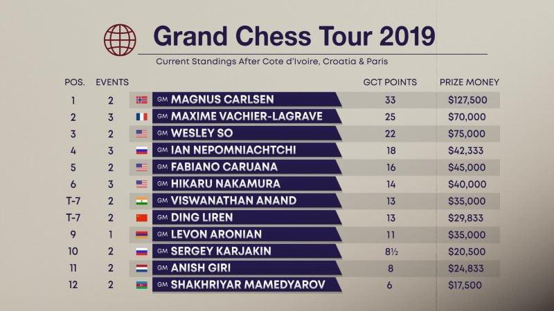 Classement Grand Chess Tour 2019 après Paris