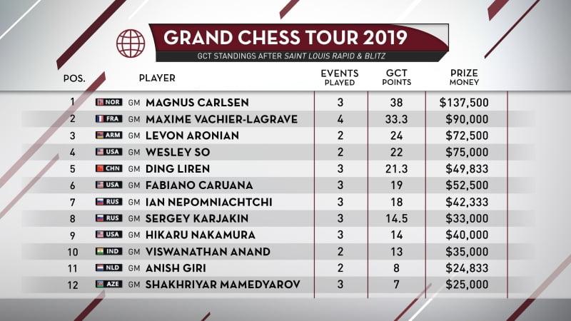 Classement Grand Chess Tour 2019 après Saint Louis Rapid & Blitz
