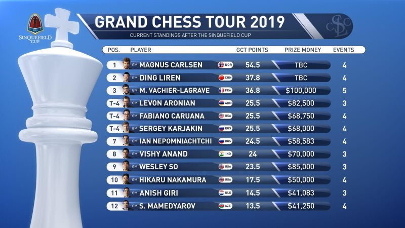Classement Grand Chess Tour 2019 après la Sinquefield Cup
