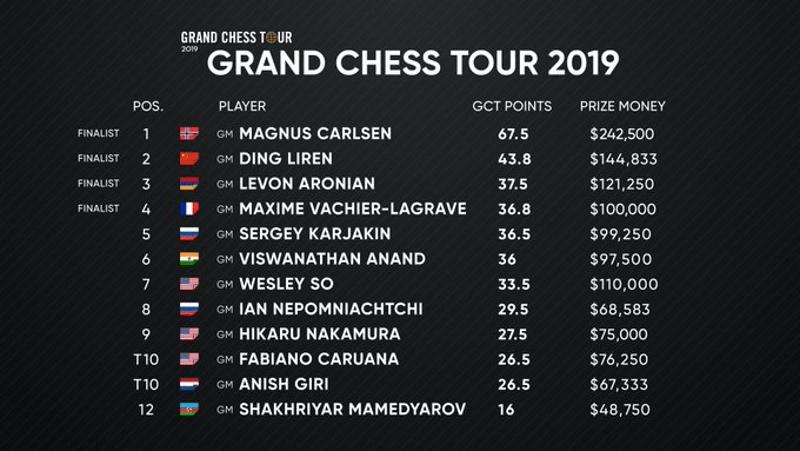 Classement Grand Chess Tour 2019 après Tata Steel India