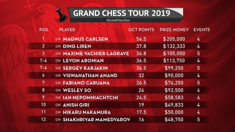 Classement général Grand Chess Tour 2019 après Superbet Rapid & Blitz