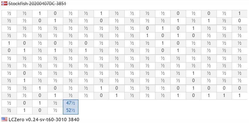 Résultats parties Super Finale TCEC 17 Lc0 contre Stockfish