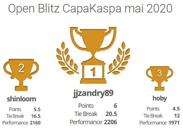 Podium Open Blitz CapaKaspa mai 2020