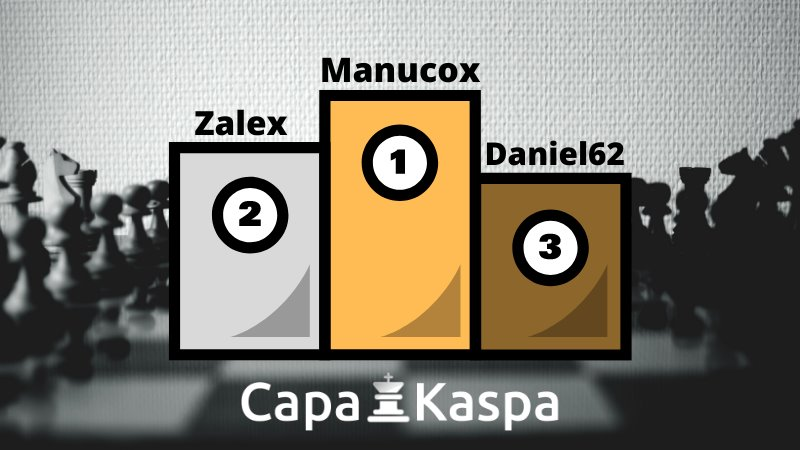 Classement Elo FIDE et CapaKaspa juillet 2020