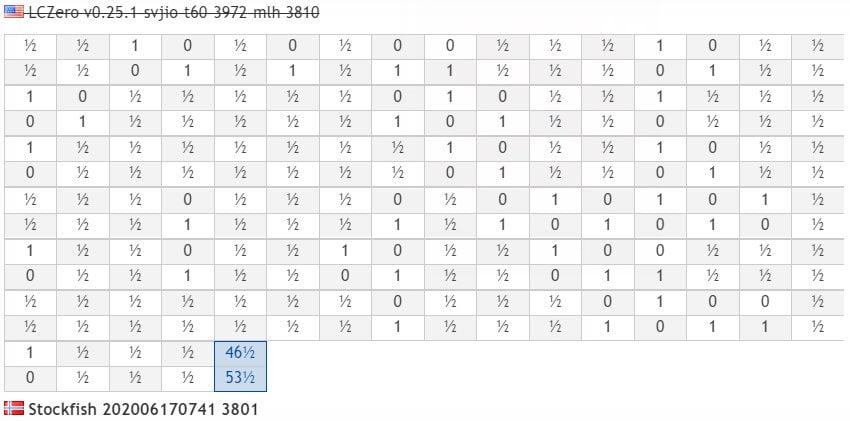 Résultats parties Super Finale TCEC 18 Stockfish-Lc0