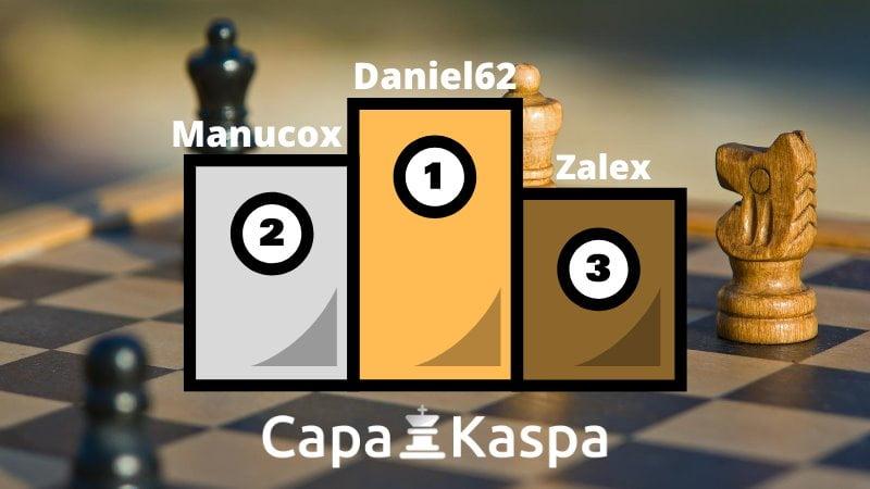 Classement Elo FIDE CapaKaspa août 2020