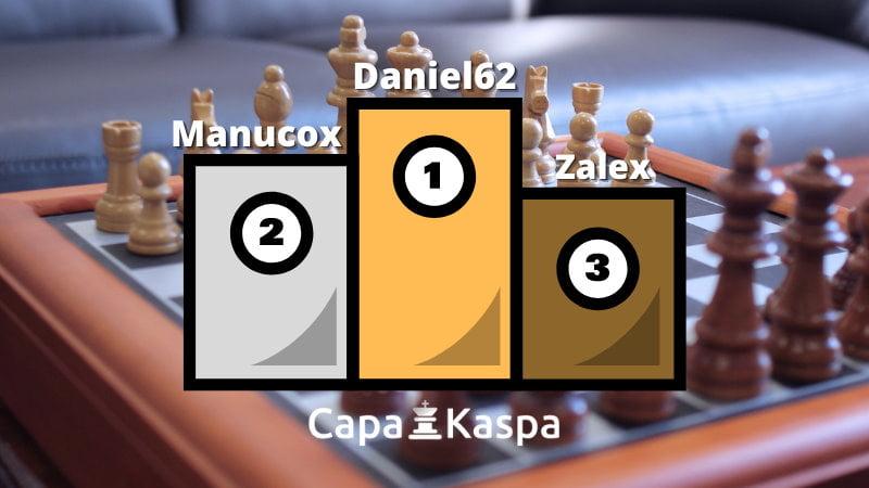 Classement Elo FIDE CapaKaspa décembre 2020