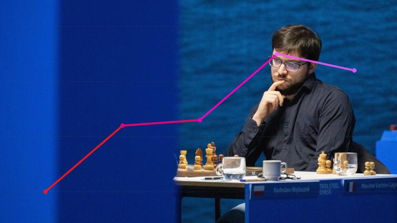 Classement Elo FIDE CapaKaspa février 2021