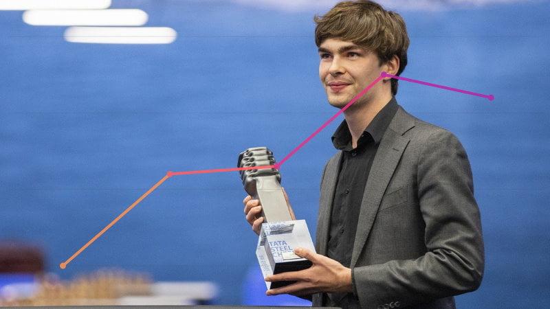 Classement Elo FIDE CapaKaspa mars 2021
