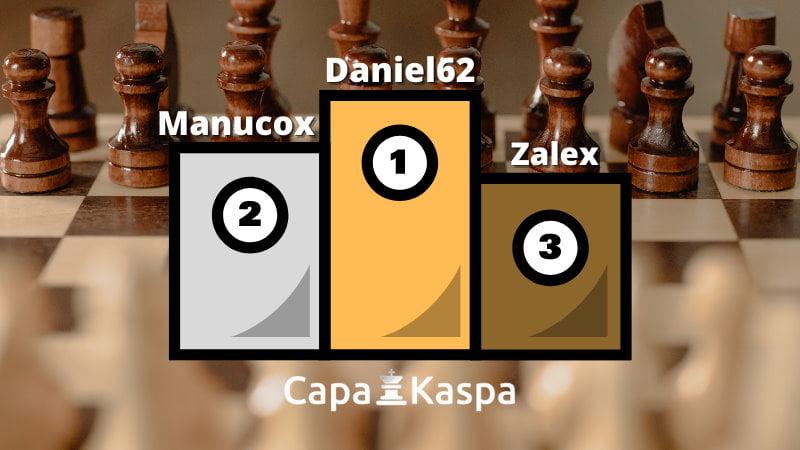 Classement Elo FIDE CapaKaspa avril 2021