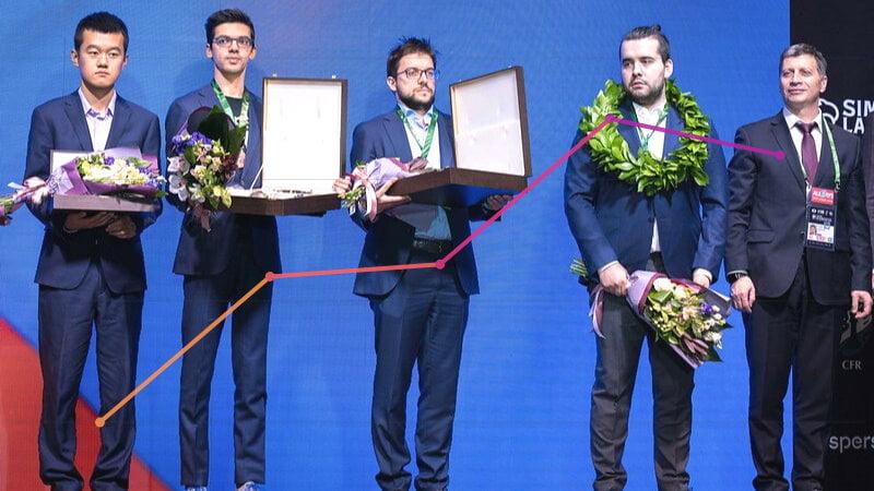 Classement Elo FIDE CapaKaspa mai 2021