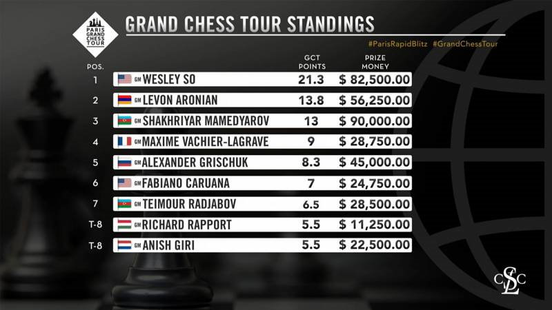 Classement Grand Chess Tour 2021 après Paris