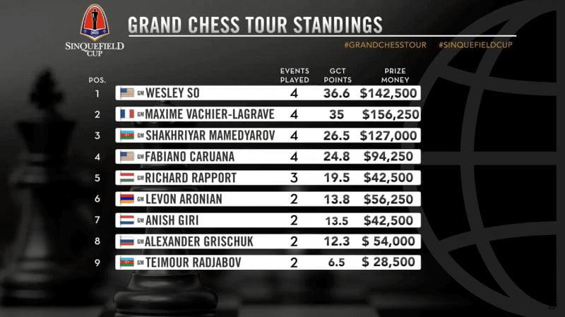 Classement final du Grand Chess Tour 2021