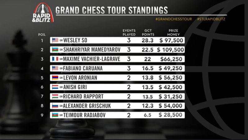 Classement Grand Chess Tour 2021 avant la Sinquefield Cup